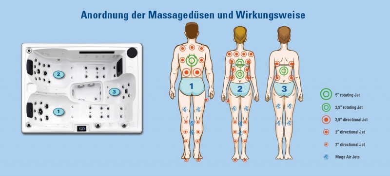 Anordnung von Massagedüsen in AIDA Whirlpool, Wirkung auf Körperpartien